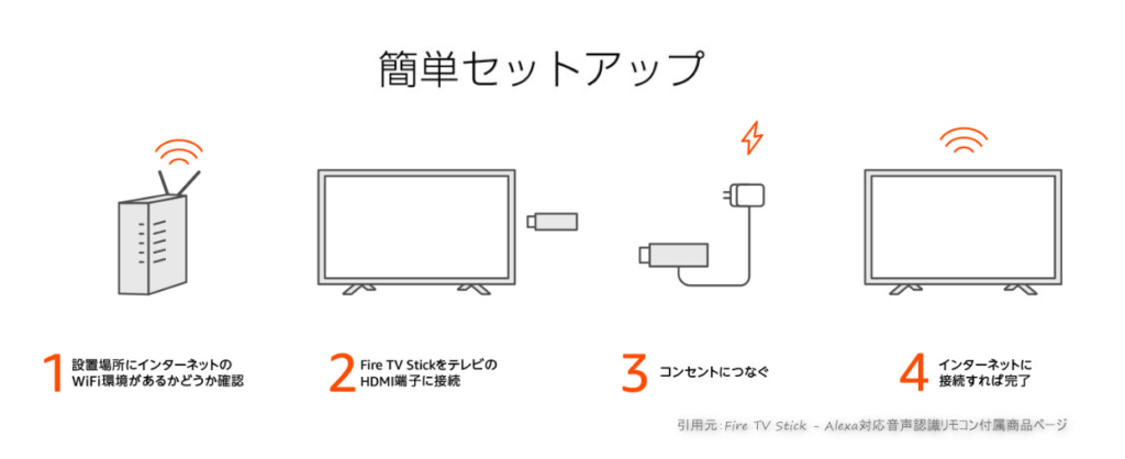 Fire TV Stickセットアップ方法